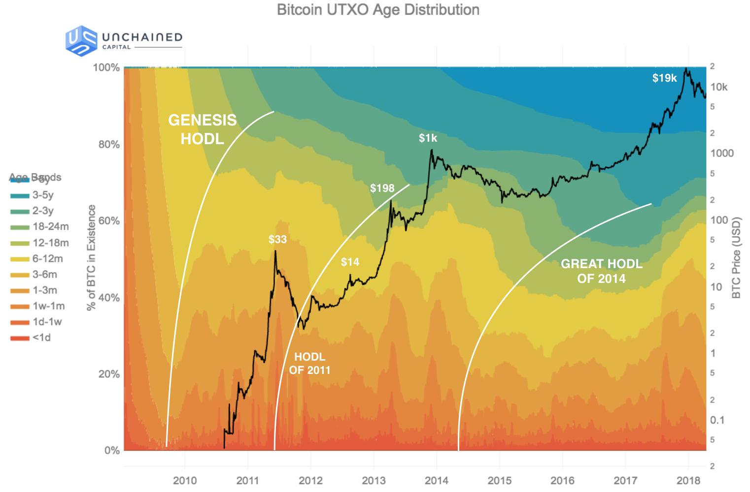 This Is How Much BTC You Need to Enter Bitcoin's Elite 1% Club