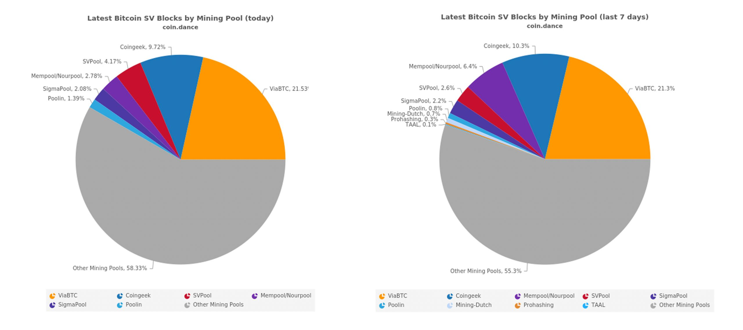 Anonymous Bitcoin SV Miners Capture 55% of the BSV Network Hashrate