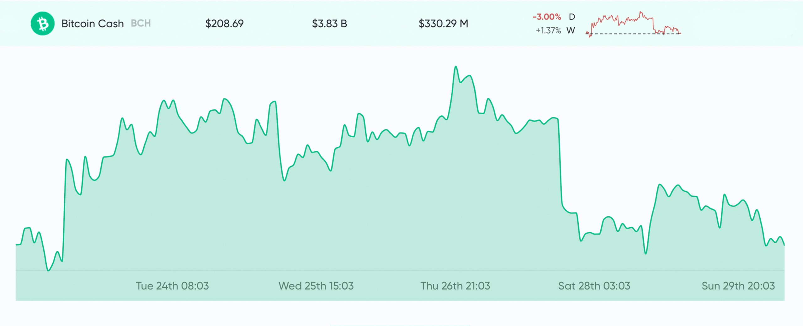 Market Update: Uncertainty Remains Thick as Bears Claw Bitcoin Price Below $6K