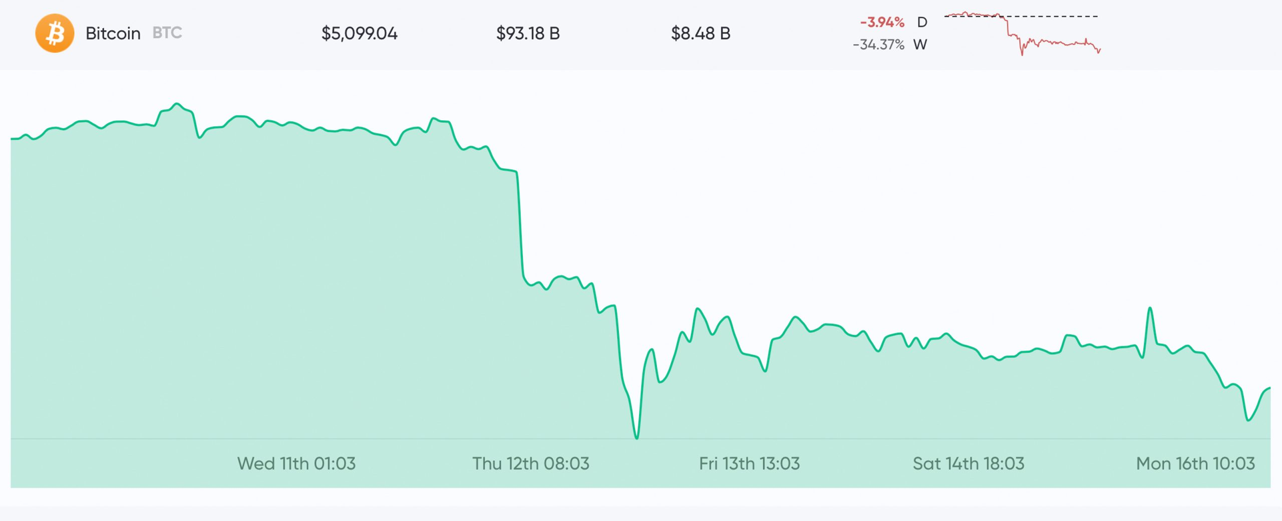 Bitcoin Reacts to Fed's 0% Rate Drop, Reserve Requirements Removed, $700B in Stimulus