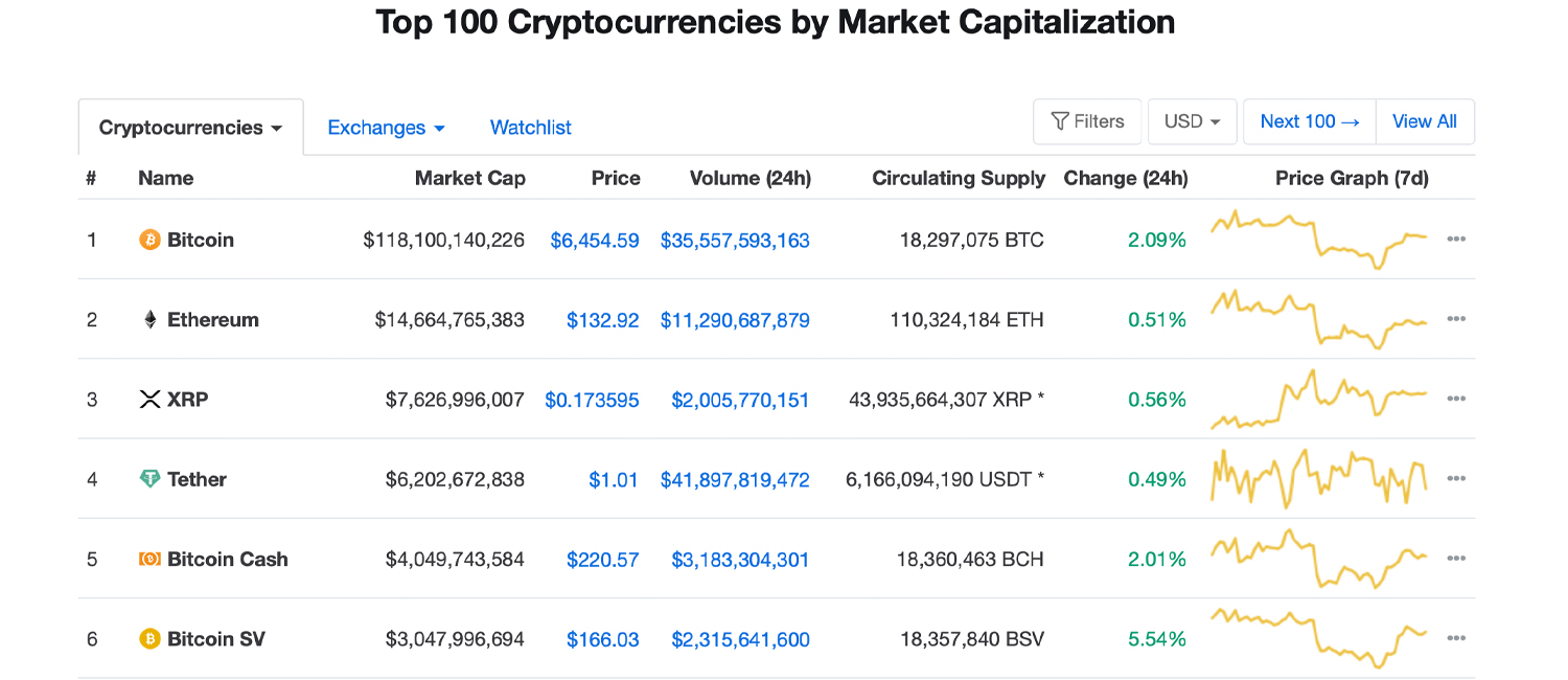 The Crypto Industry's $400M Cash and Stock Deal - Binance to Acquire Coinmarketcap.com