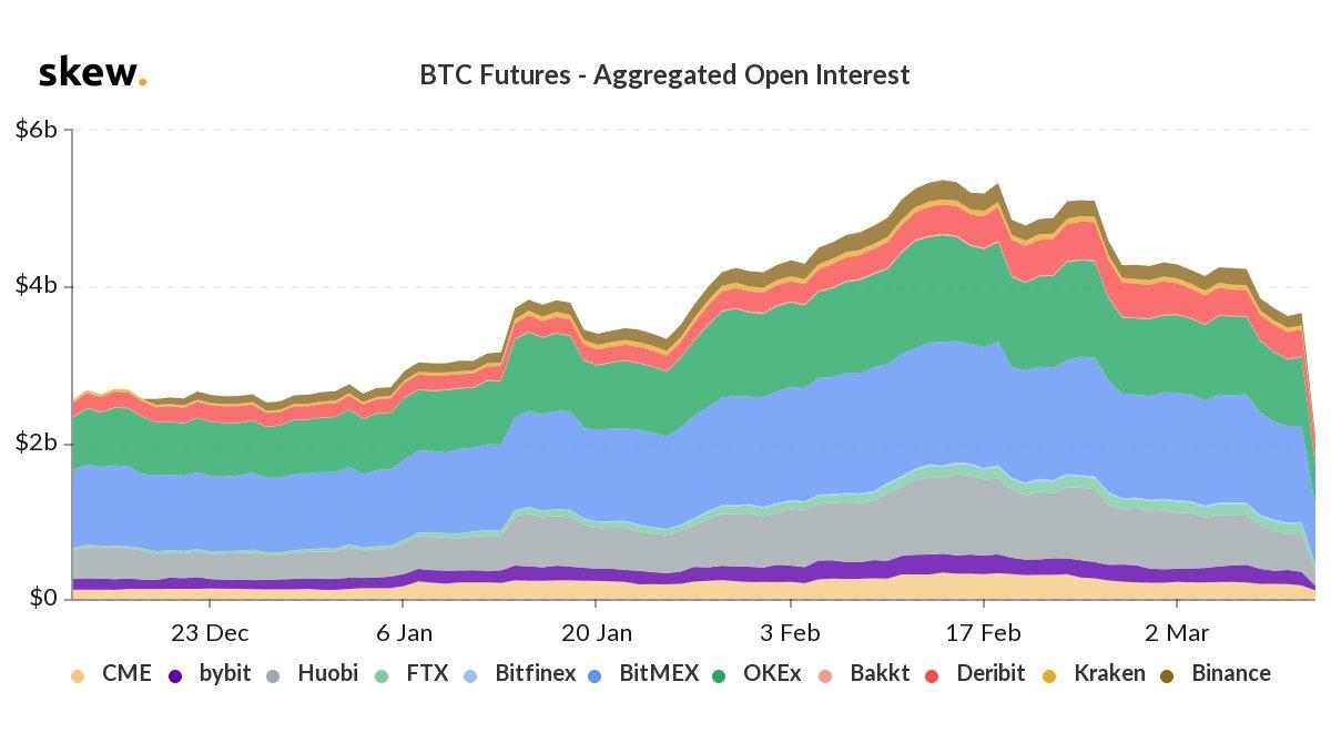 Market Update: Cryptocurrency Market Cap Sheds $90B, Margin Calls Spike, Futures Slide