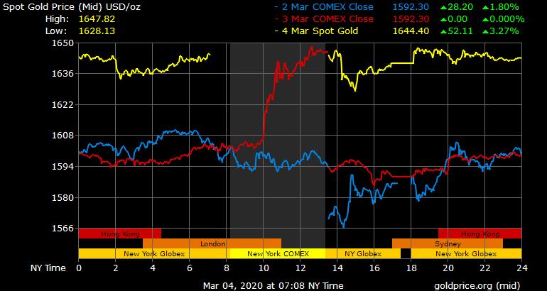 Coronavirus Prompts Fed to Slash Interest Rate - Stocks Slide, Gold Spikes, Bitcoin Uncertainty