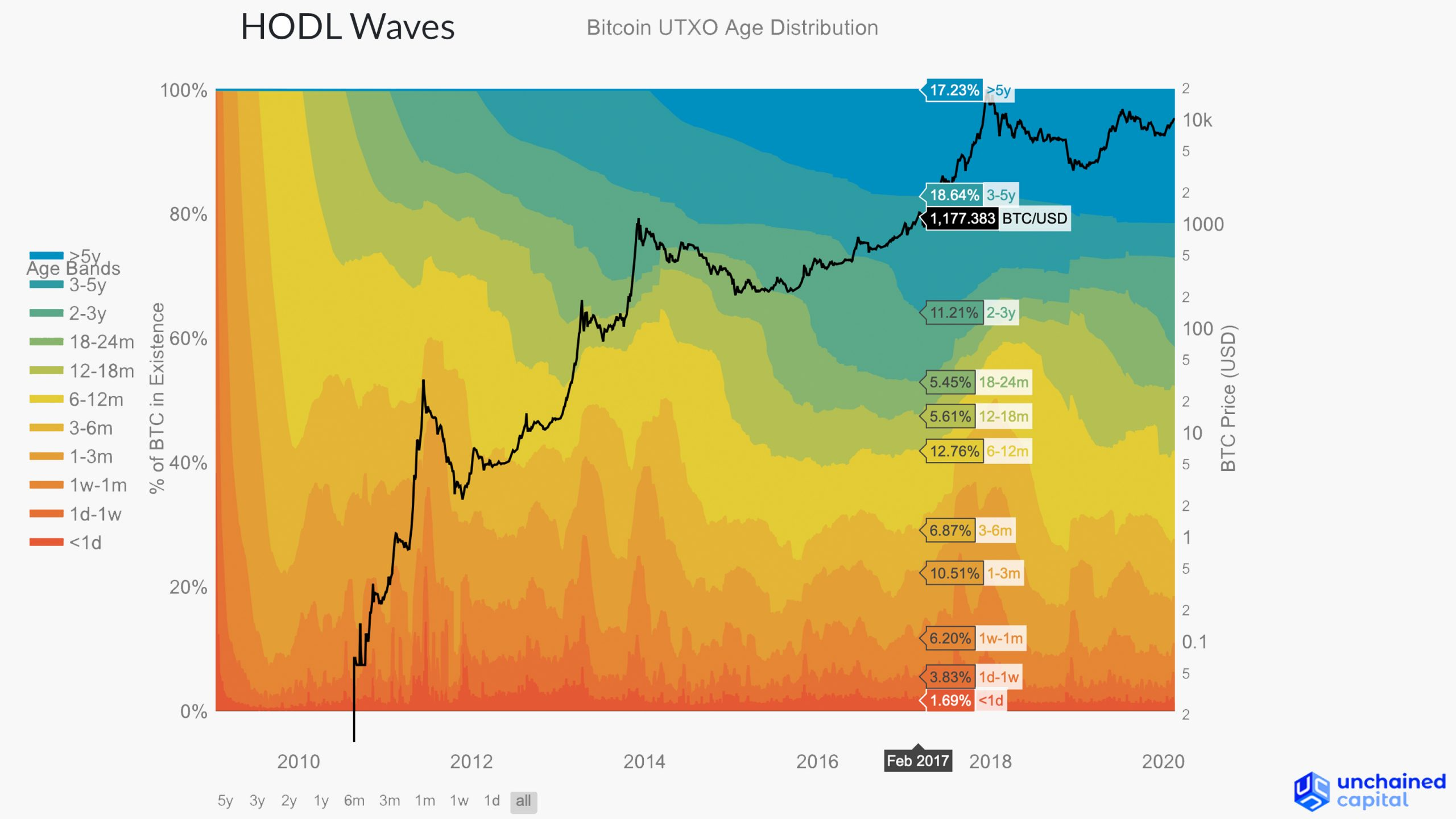 HODL Waves Chart Reveals Bitcoin Holders' Firm Grip - 42% Hasn't Moved in 2 Years