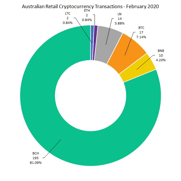 Australia Crypto Merchant Trade Sets $74K Monthly Record With BCH Capturing 97%