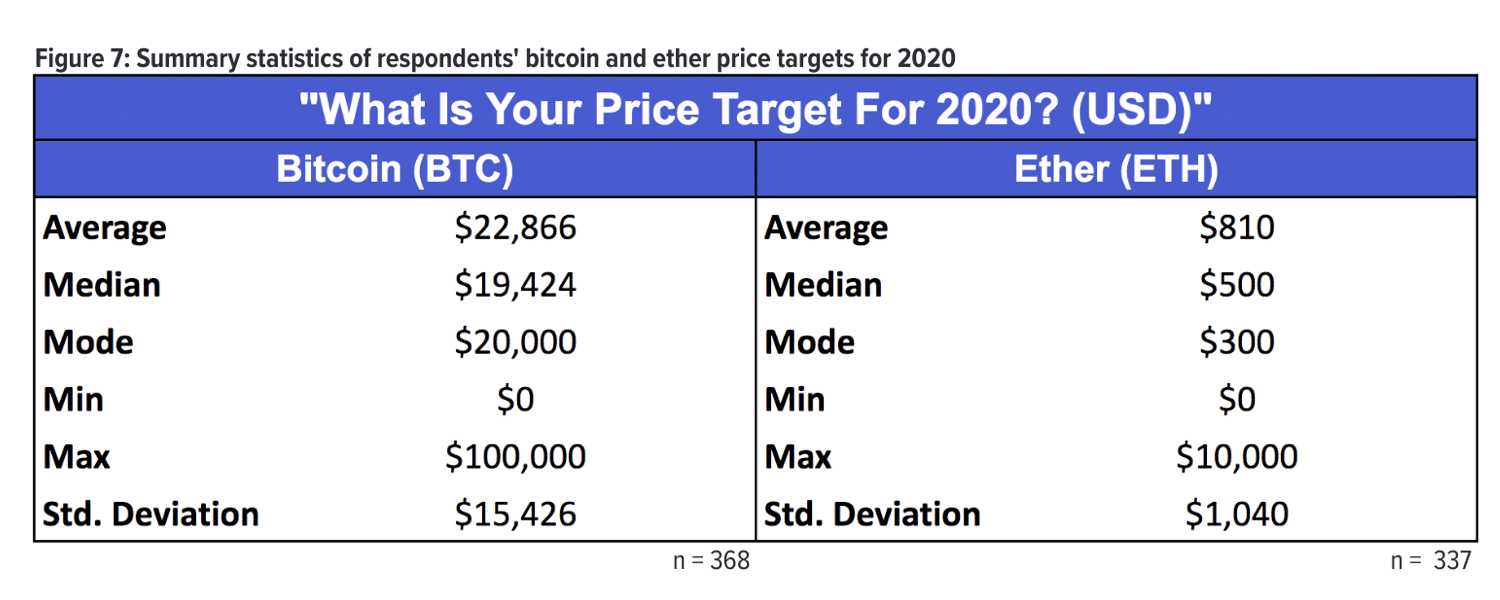 400 Kraken Survey Respondents Predict Bitcoin Price Will Surpass $22K in 2020