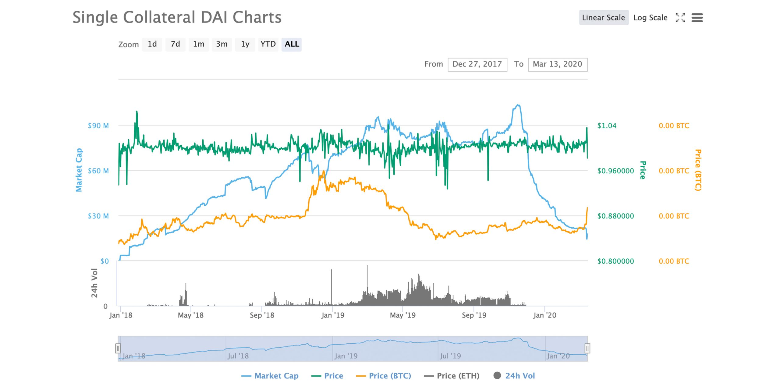 ETH Price Strains Defi Collateral Loans as 'Black Swan' Event Strikes Makerdao