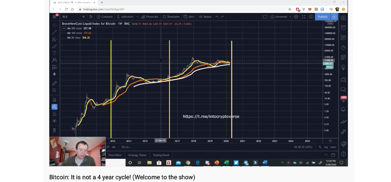 In-Between Bitcoin Halvings: Analyst Proves Bitcoin's Price Not Bound 4-Year Cycles