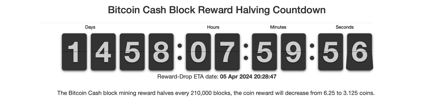 The Bitcoin Cash Network's Block Reward Officially Halved - Block 630,000 Mined