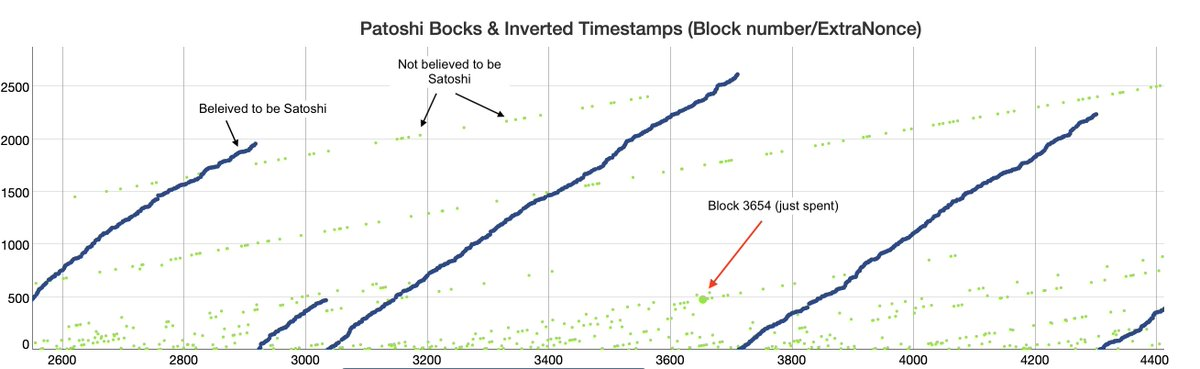 Wild Satoshi Theories: The Curious Case of Bitcoin Block 3654 from 2009