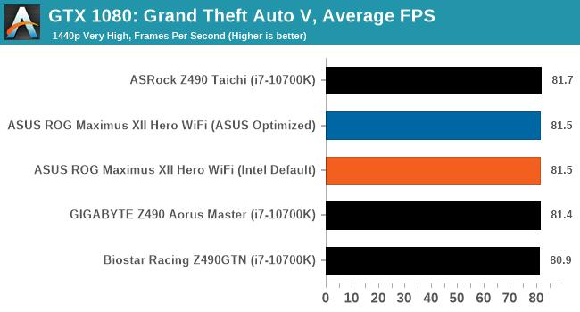 GTX 1080: Grand Theft Auto V, Average FPS