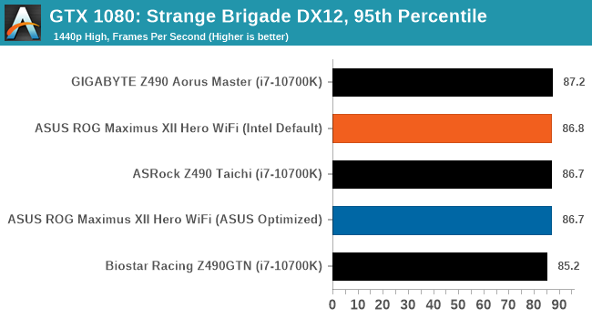 GTX 1080: Strange Brigade DX12, 95th Percentile
