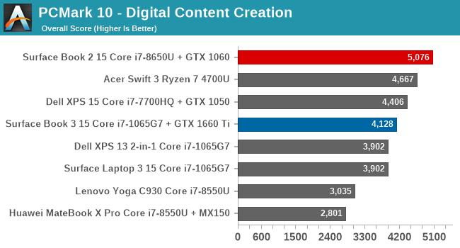 PCMark 10 - Digital Content Creation