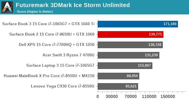 Futuremark 3DMark Ice Storm Unlimited