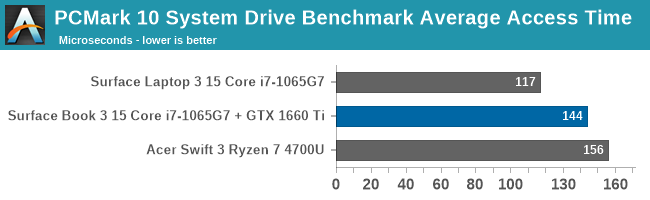 PCMark 10 System Drive Benchmark Average Access Time