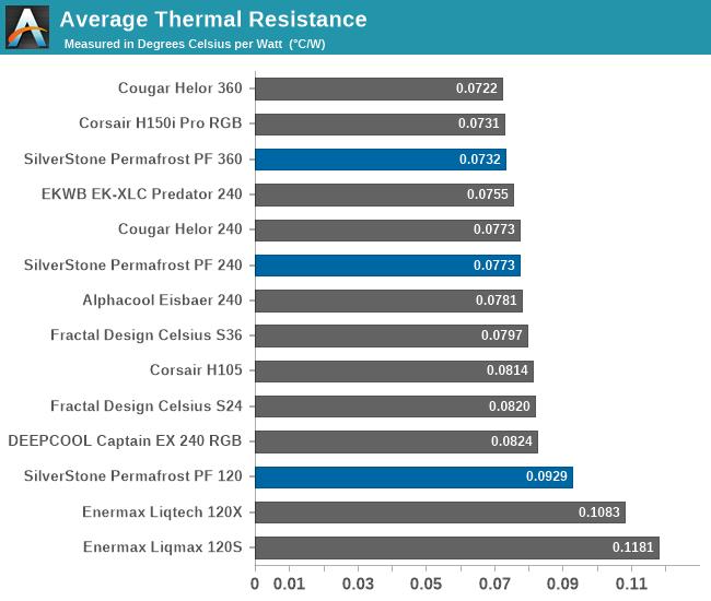 Average Thermal Resistance