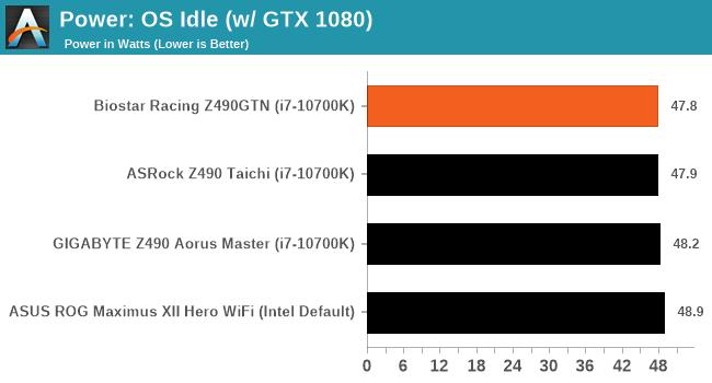 Power: OS Idle (w/ GTX 1080)