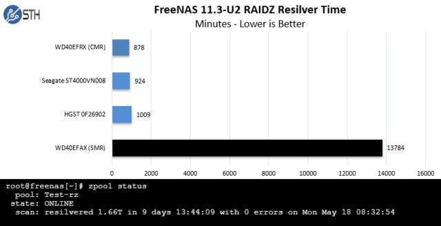 Although Western Digital's 4TB SMR disk performed adequately in light duty tests, it performed miserably when used to replace a disk in a degraded four-disk RAIDz1 vdev.