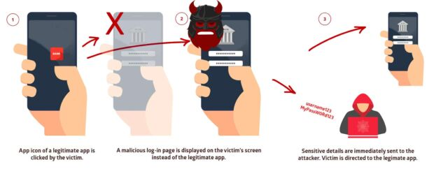 Any Android application can be targeted by Strandhogg's overlay-phishing technique—including banking apps.