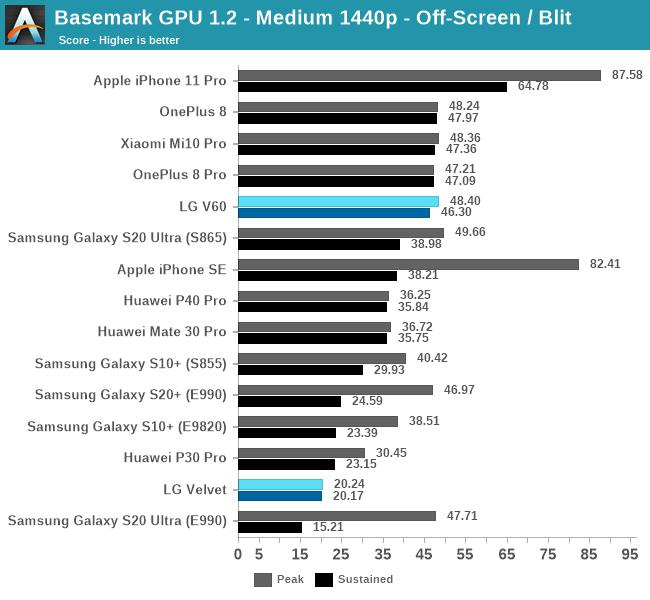 Basemark GPU 1.2 - Medium 1440p - Off-Screen / Blit