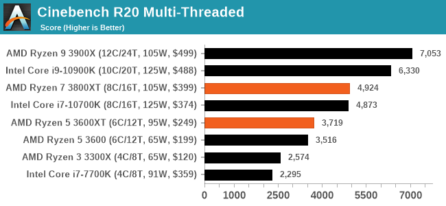 Cinebench R20 Multi-Threaded