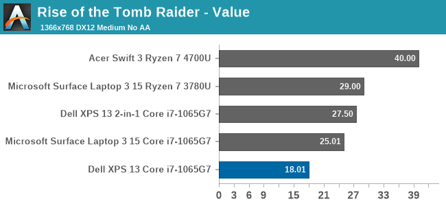 Rise of the Tomb Raider - Value