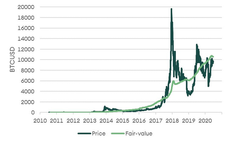 A New Price Valuation Model Says $10 670 Fair Value For Bitcoin
