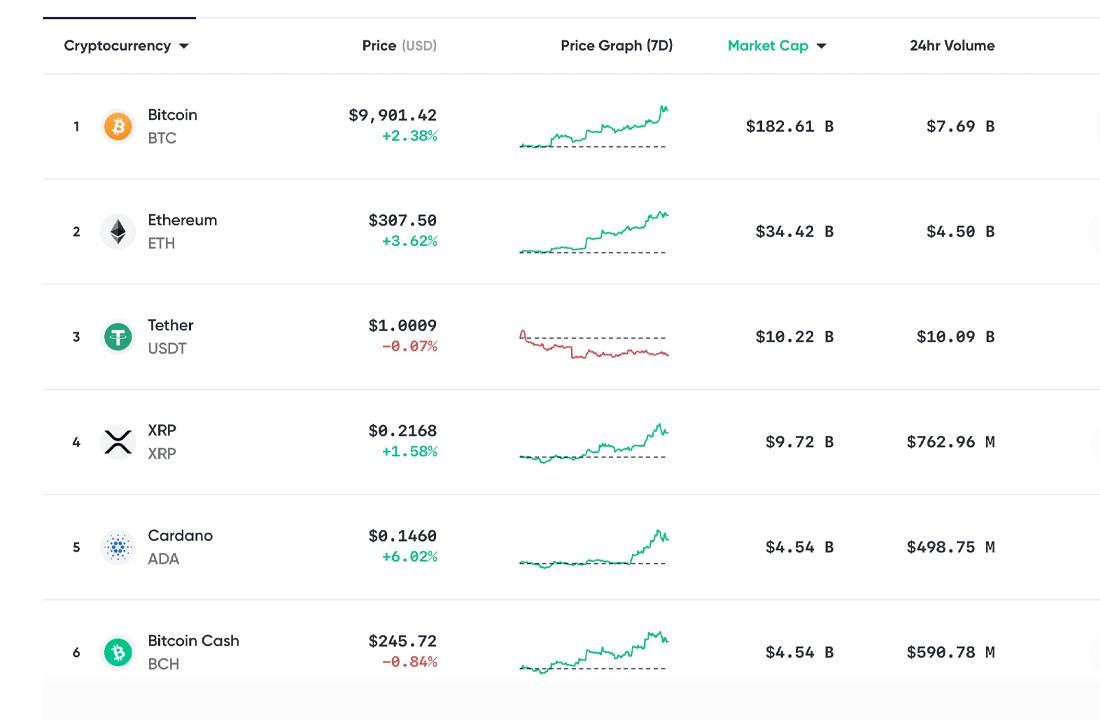 Market Update: Crypto Cap Nears $300 Billion, BTC Hits $10K, ETH Rallies Hard