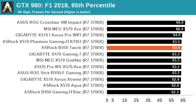 GTX 980: F1 2018, 95th Percentile