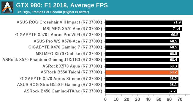 GTX 980: F1 2018, Average FPS