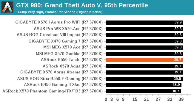 GTX 980: Grand Theft Auto V, 95th Percentile