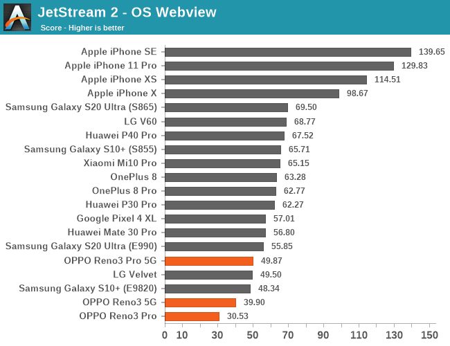 JetStream 2 - OS Webview