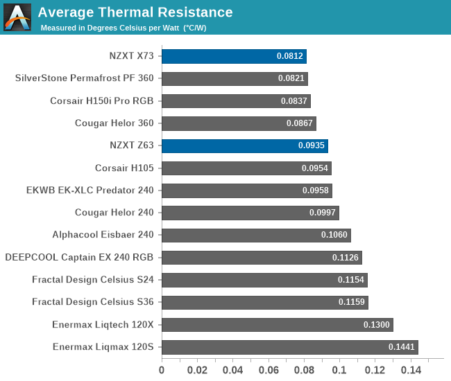 Average Thermal Resistance