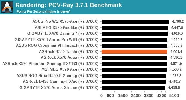 Rendering: POV-Ray 3.7.1 Benchmark