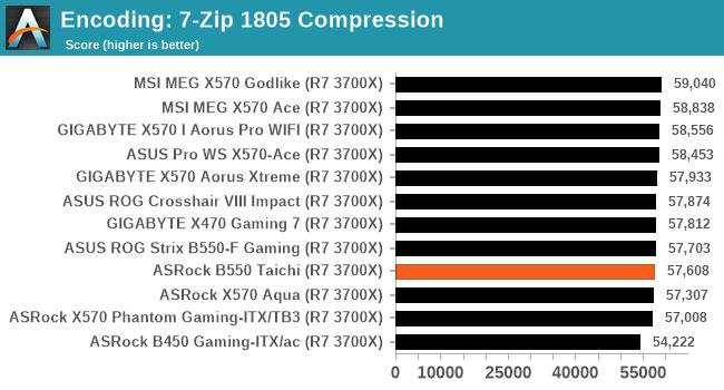 Encoding: 7-Zip 1805 Compression