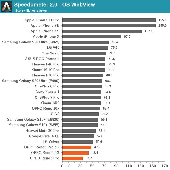 Speedometer 2.0 - OS WebView