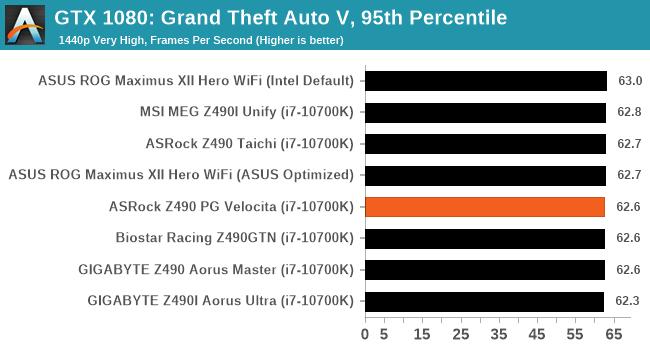 GTX 1080: Grand Theft Auto V, 95th Percentile