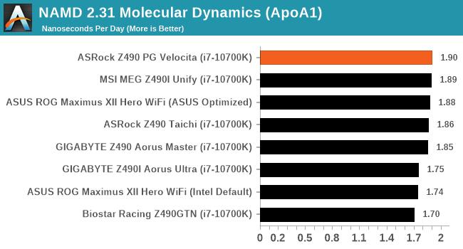 NAMD 2.31 Molecular Dynamics (ApoA1)