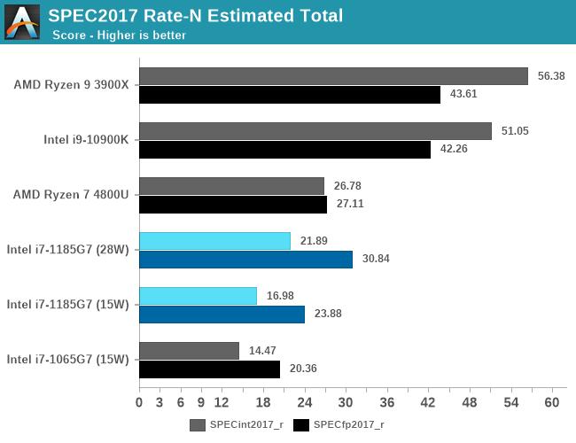 SPEC2017 Rate-N Estimated Total