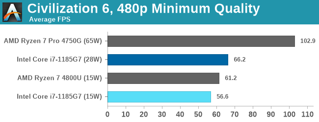 Civilization 6, 480p Minimum Quality