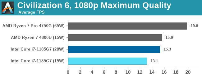 Civilization 6, 1080p Maximum Quality