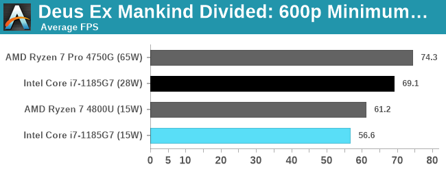 Deus Ex Mankind Divided: 600p Minimum Quality