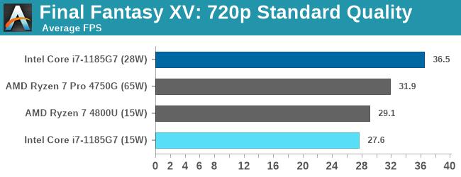 Final Fantasy XV: 720p Standard Quality