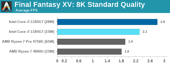 Final Fantasy XV: 8K Standard Quality