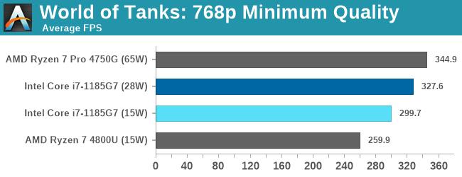 World of Tanks: 768p Minimum Quality