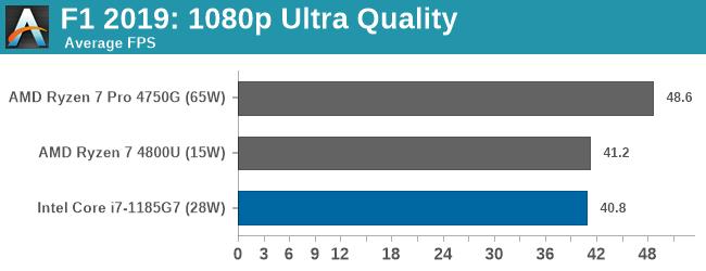 F1 2019: 1080p Ultra Quality