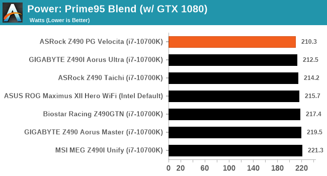 Power: Prime95 Blend (w/ GTX 1080)