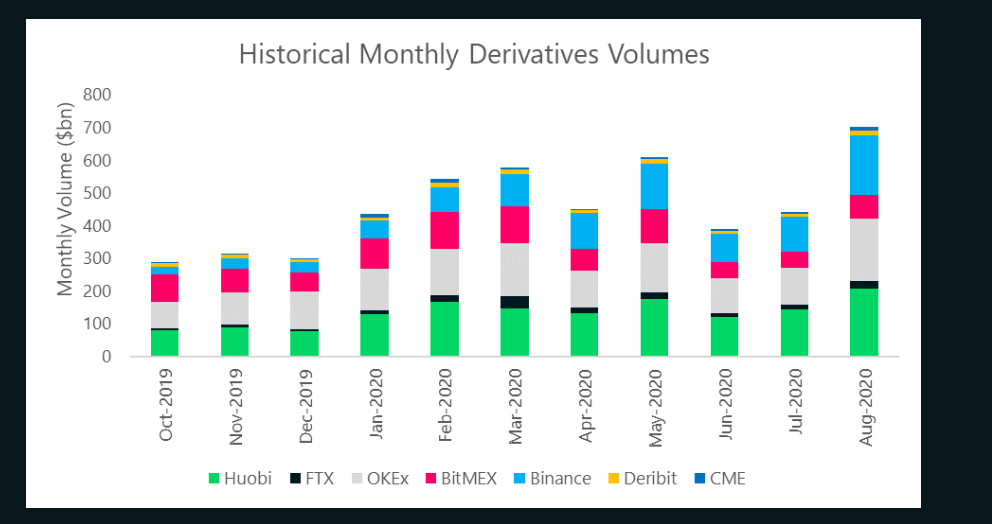 Crypto Volumes Surge in August: Binance Largest Spot Exchange as Huobi Leads Derivatives