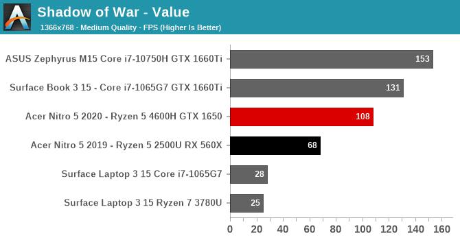 Shadow of War - Value