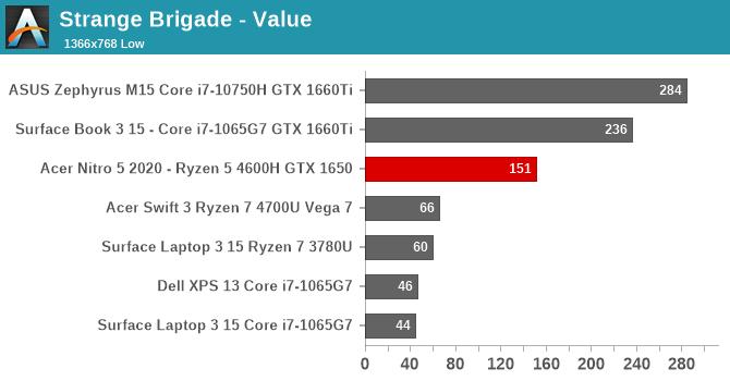 Strange Brigade - Value